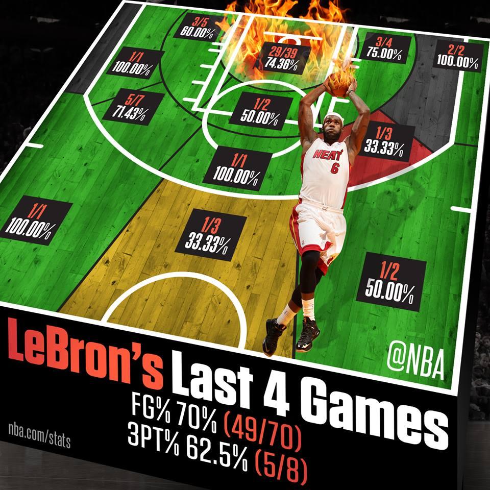 LeBron James shooting percents