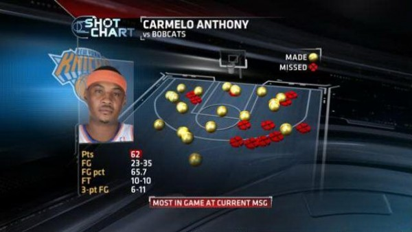carmelo-anthony-62-points-shot-chart-2-600x338